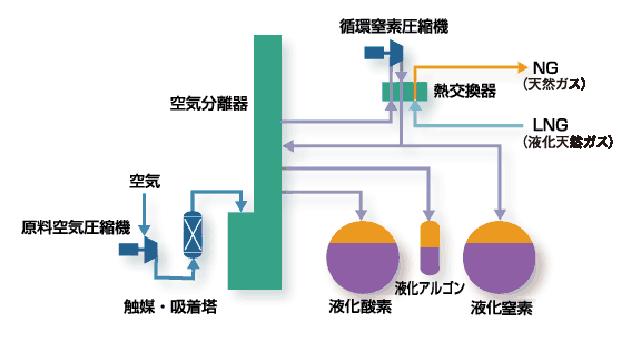 東京ガスケミカル株式会社:液化...